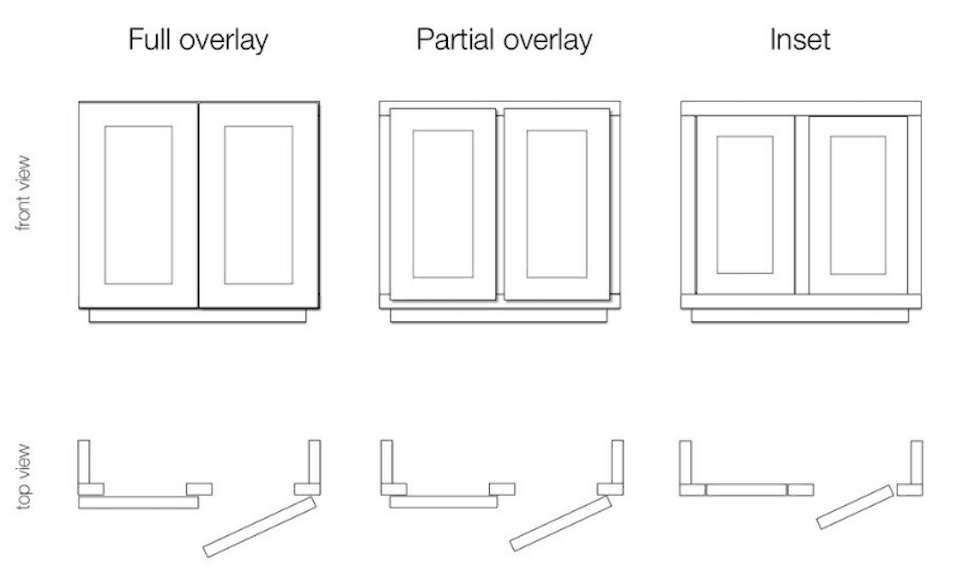 graphic showing differences between full overlay partial overlay and inset cabinets